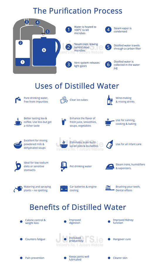 distillation-infographic-juicers.ie.png