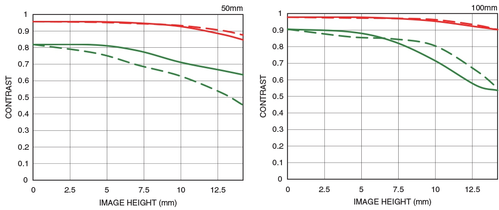 diffraction-mtf-50-100aa.jpg