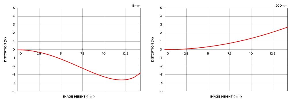 relative-distortion-18-200.jpg