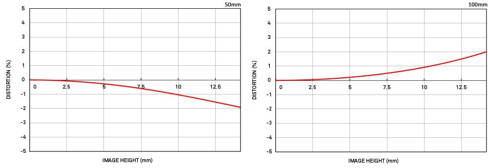 relative-distortion-50-100.jpg