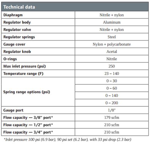 2000-series-regulator-technical-data.png