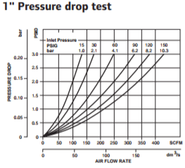 coalescing-filter-1-inch-pressure-drop-test.png