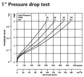 super-duty-lubricator-1-inch-pressure-drop-test.png