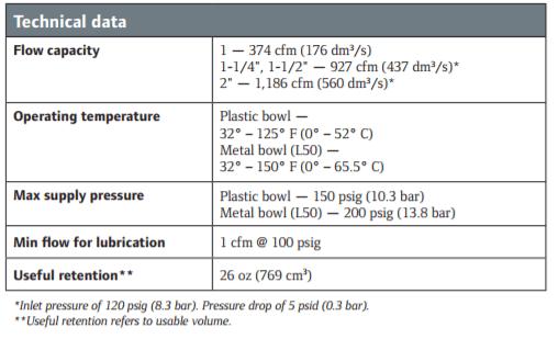 super-duty-lubricators-technical-data.png
