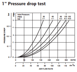 super-duty-standard-filter-1-inch-pressure-drop-test.png