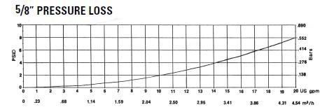 pressure-loss-data-Neptune-meter.png