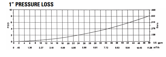 t10-1-in-pressure-loss-curve.png