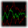 Predictive RSI Indicator for TradeStation