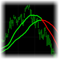 Moving Average Trend Indicator