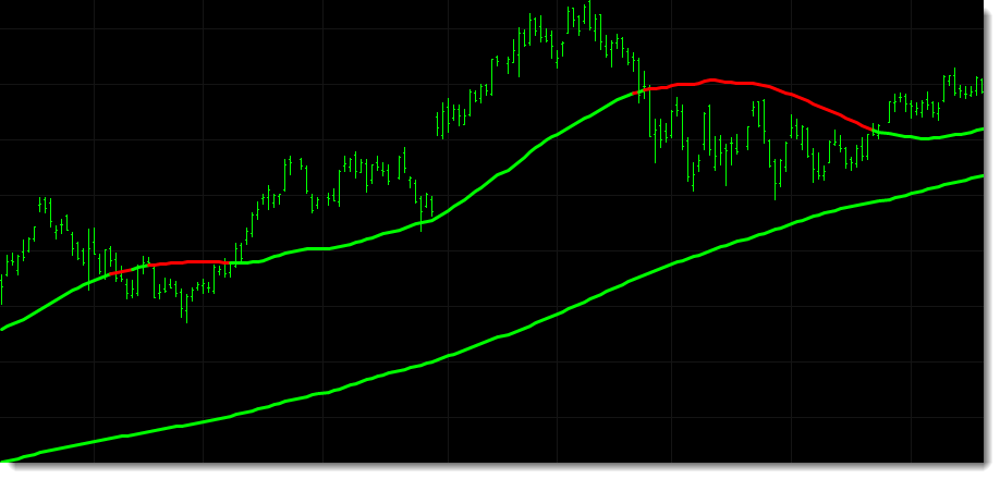 In the chart below two moving averages are being used to determine the trend of the market.