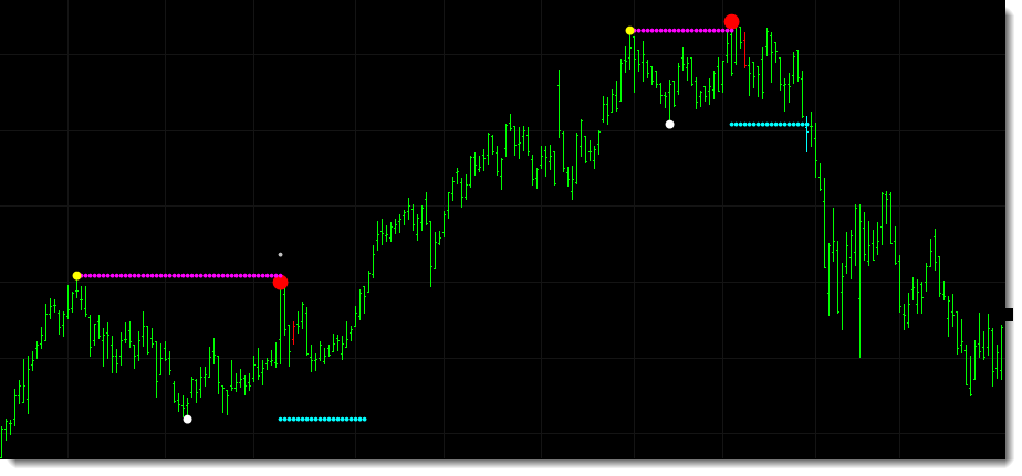 This chart taken from IFF shows two double top patterns detected. The first never breaks the neckline and the market moves higher and forms a second double top which subsequently sells off.