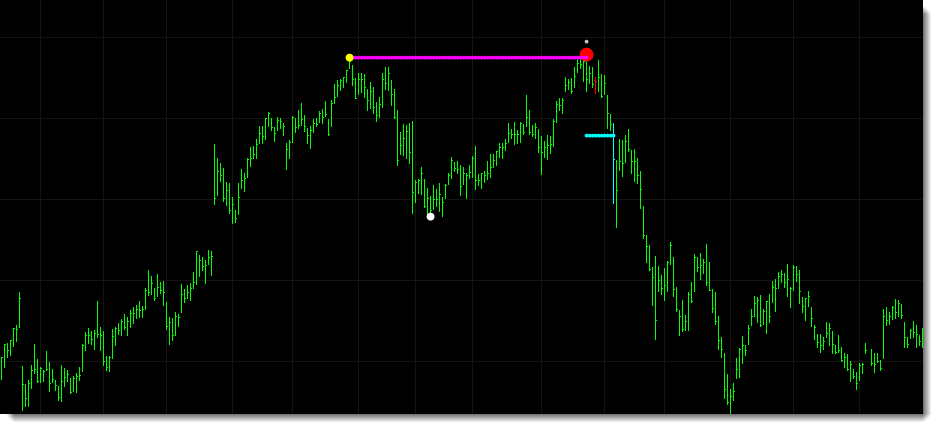 This chart shows a double top pattern detected in MSFT. In this example the indicator is set to adjust the neckline by 50% to allow for an earlier alert when the marker reverses.