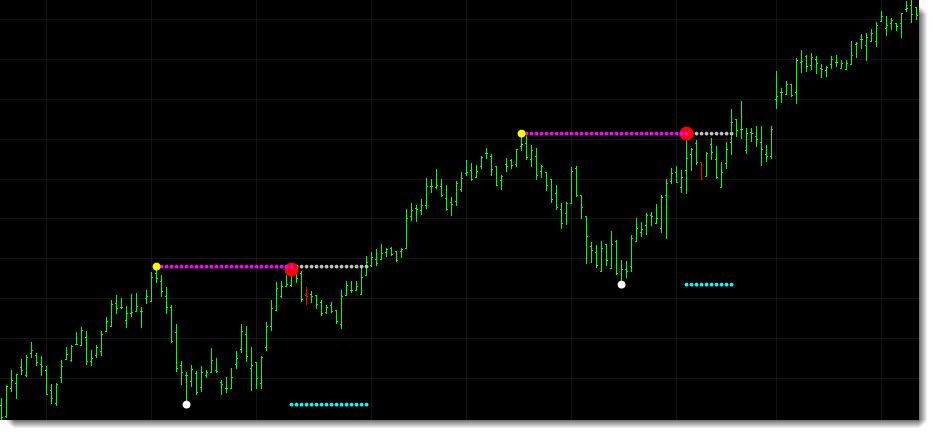 The DISCK chart demonstrates how the double top indicator can also be used as a bullish breakout indicator to identify when markets breakout to new highs through a recent resistance level. In this chart the  breakout level is activated as shown by the gray dots and traders can be alerted as the market moves higher.