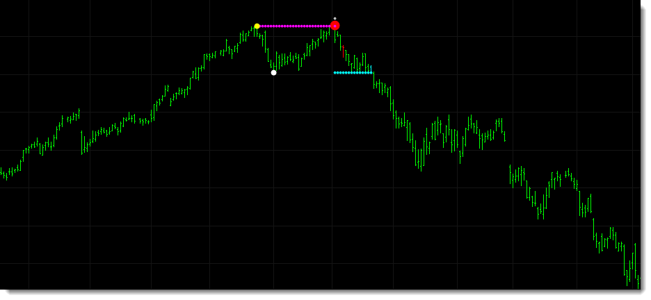 A longer term double top pattern identified in NOV prior to the market turning bearish.