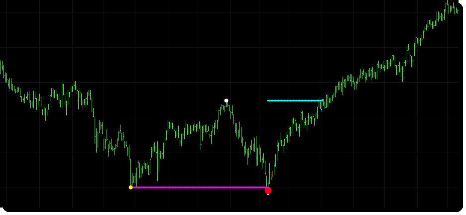 A longer term double bottom pattern detected in DGX.