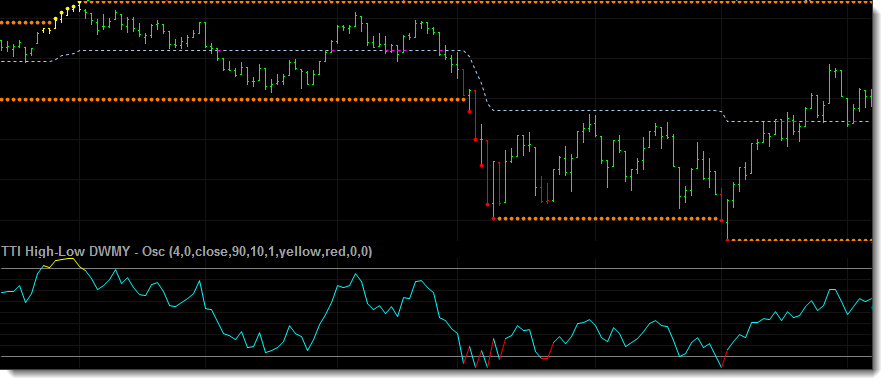 The next chart shows both the chart indicator and the oscillator indicator applied to a daily chart of the S&P 500. The oscillator calculates the markets current position relative to the longer period high/low trading range.