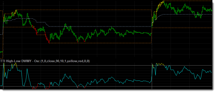 Another example of an intraday chart with the daily high-low DWMY indicator applied to a tick chart of IBM.