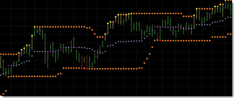 The screenshot below shows the high-low rolling range indicator applied to a TradeStation chart. In this example we are monitoring the market using the 20 bar trading range based upon the high and low price. As the market makes new 20 bar highs and lows the indicator changes color, and can provide alerts if desired. Additionally the indicator is set to paint the price bars yellow when the market is trading within the top 10% of the trading range and red when inside the bottom 10%.