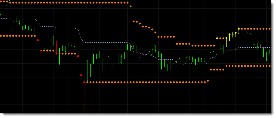 The indicator includes the option to set the prices you want to use when determining the trading range so you are not limited to using only the high and low. Traders can use the open or close or some other combination of prices. Or as in the example below use the closing price to set both the high and low of the trading range.