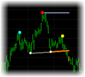 Head and Shoulders and Inverse Head and Shoulders Indicators for TradeStation