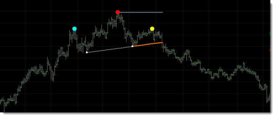 The EURCAD chart example below shows a longer term head and shoulders pattern identified within the forex market prior to the market selling off.