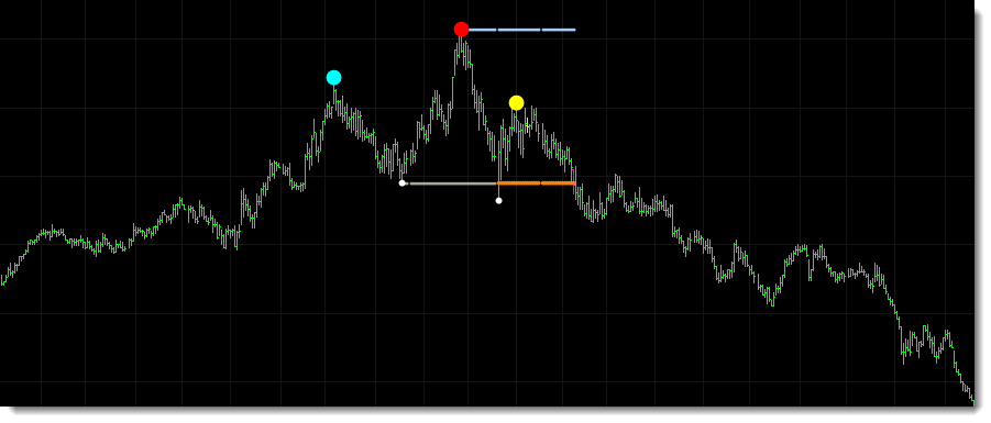 The screenshot below shows a head and shoulders pattern which has formed over several weeks. In this example the indicator is set to override joining the two neck pivot points to form the neckline if doing so would result in a downward sloping neckline, instead opting to draw the neckline at the left neck pivot price. The indicators include the option to override both upward or downward sloping trendlines and to use the left or right, or highest or lowest, neck pivot prices instead.