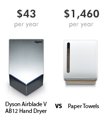 Compare Dyson Airblade V hand dryer vs paper towels