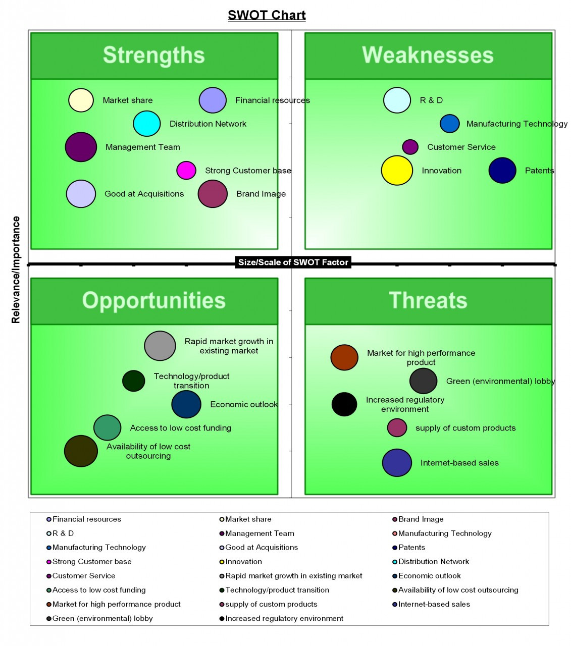 Swot analysis template excel swot matrix excel template for Swott template