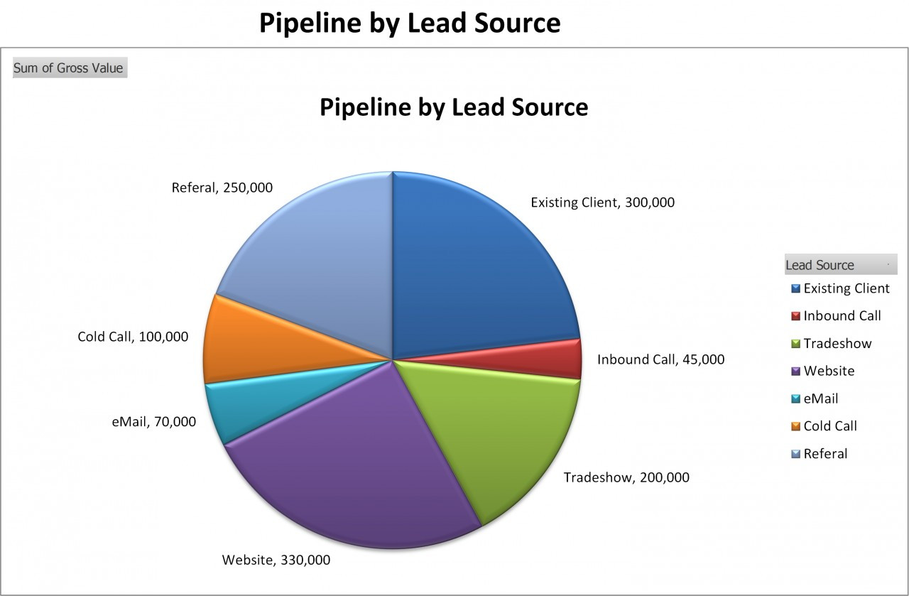 marketing pipeline template - sales pipeline template excel