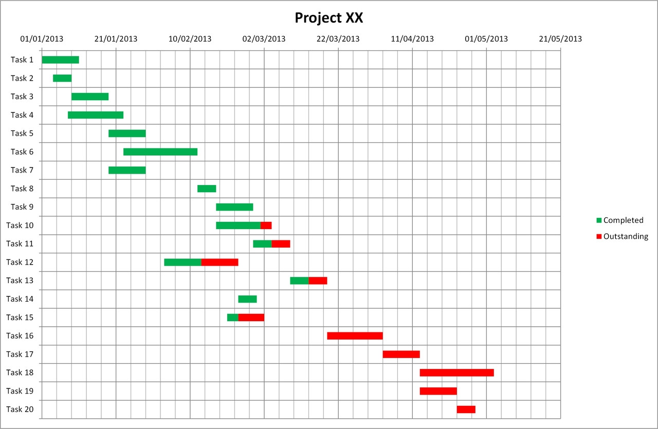 Gantt Chart Template Excel creates great Gantt Charts using Excel.