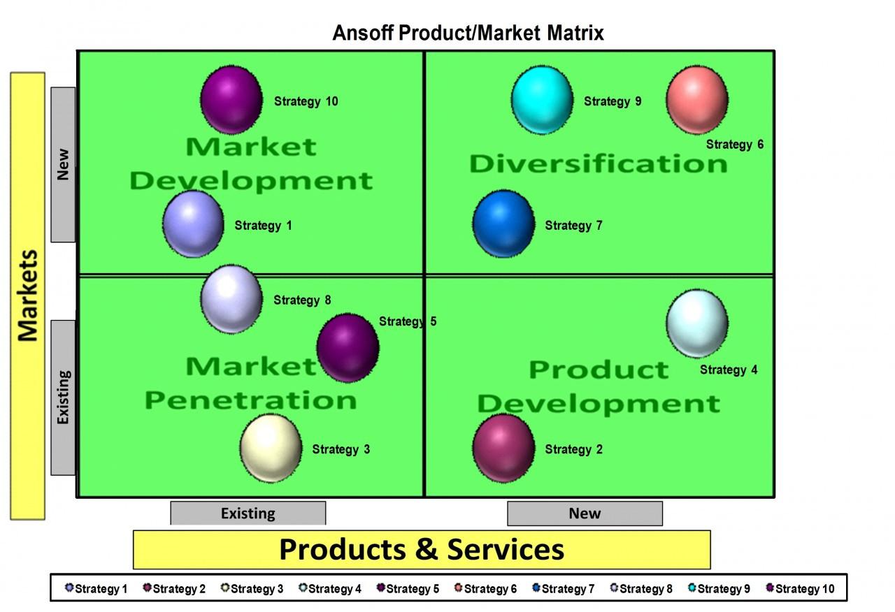 Link Between the SWOT Matrix & the Grand Strategy Matrix