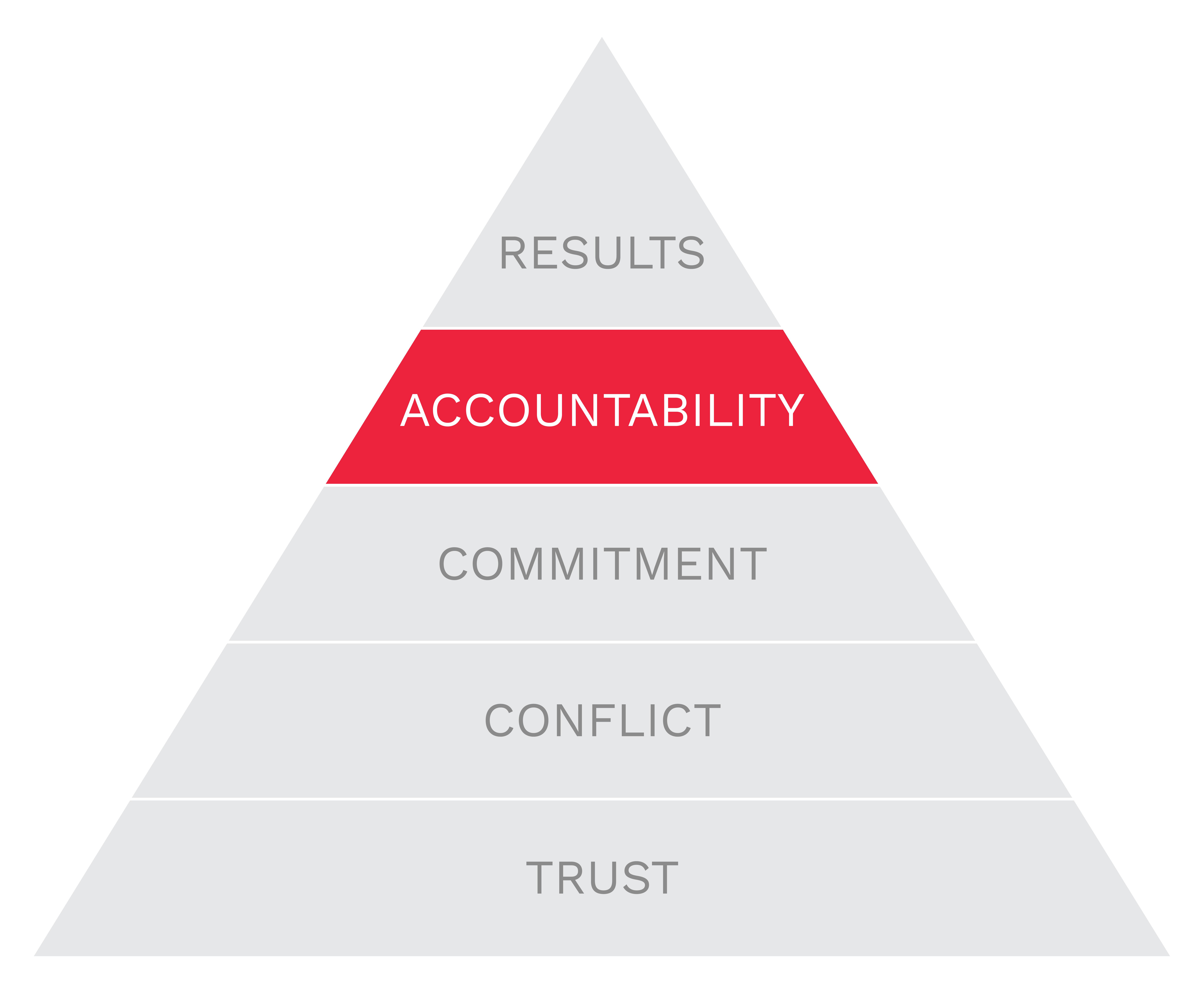 5b-branding-pyramid-accountability.png
