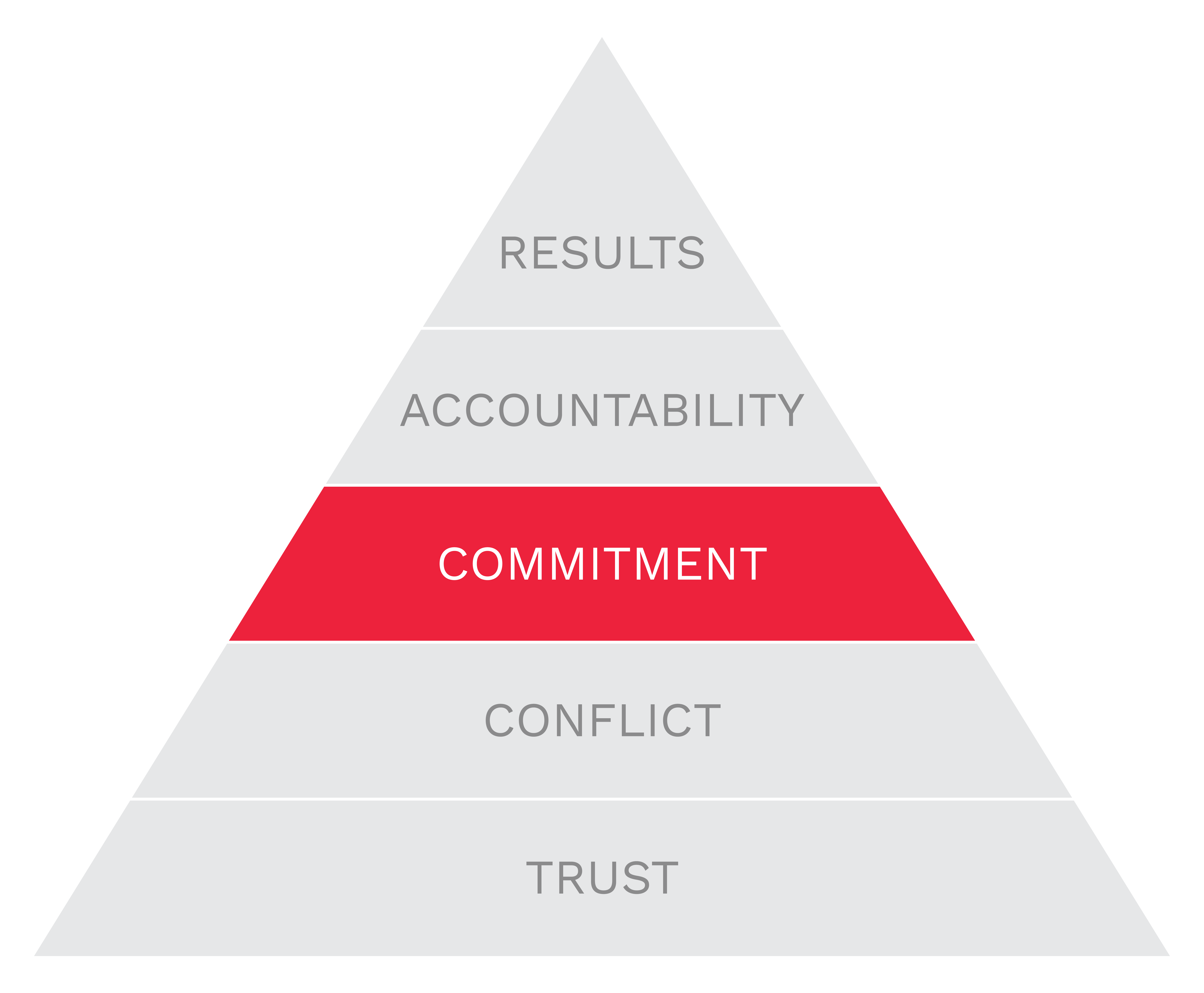 5b-branding-pyramid-commitment.png
