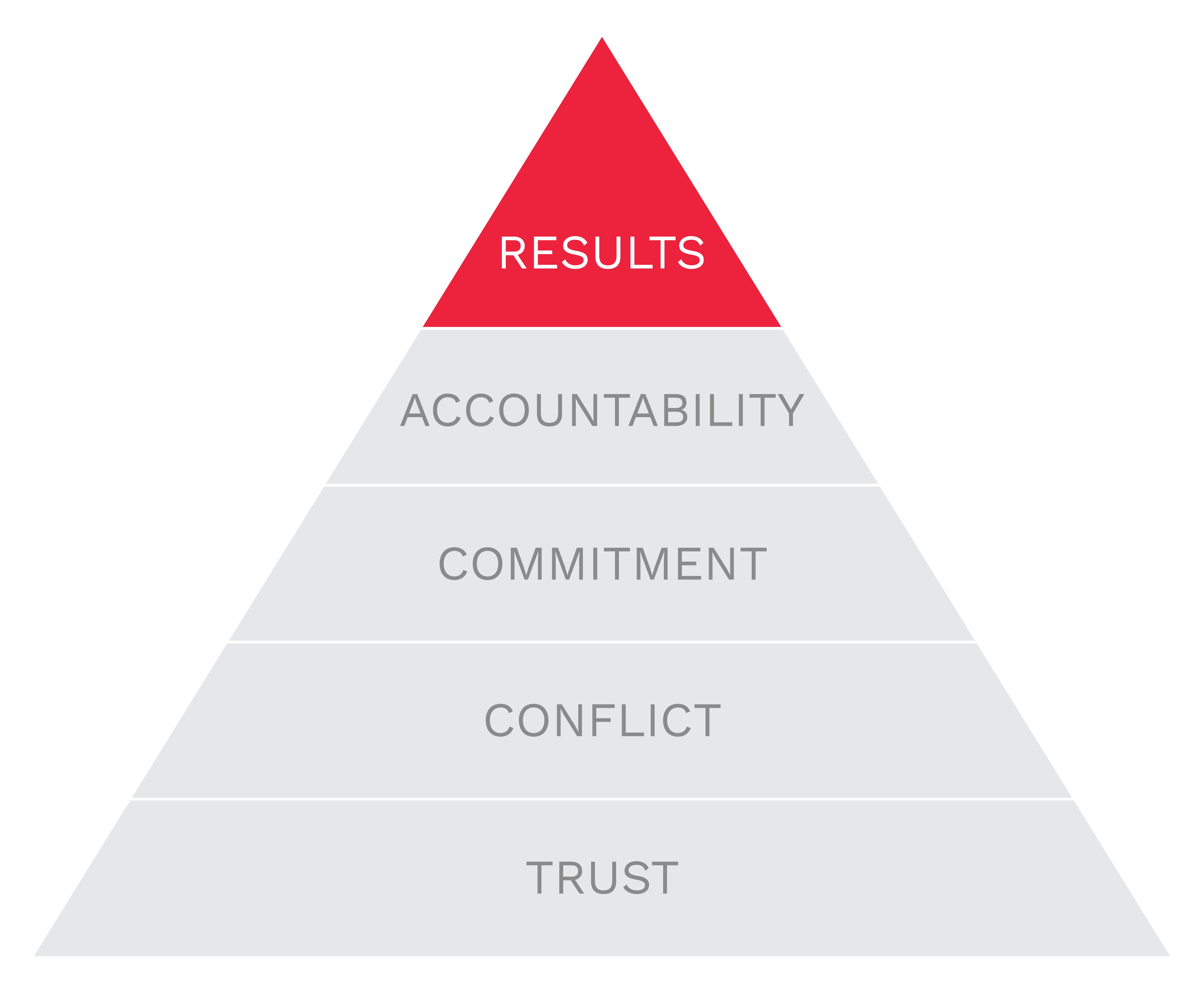 5b-branding-pyramid-results.png