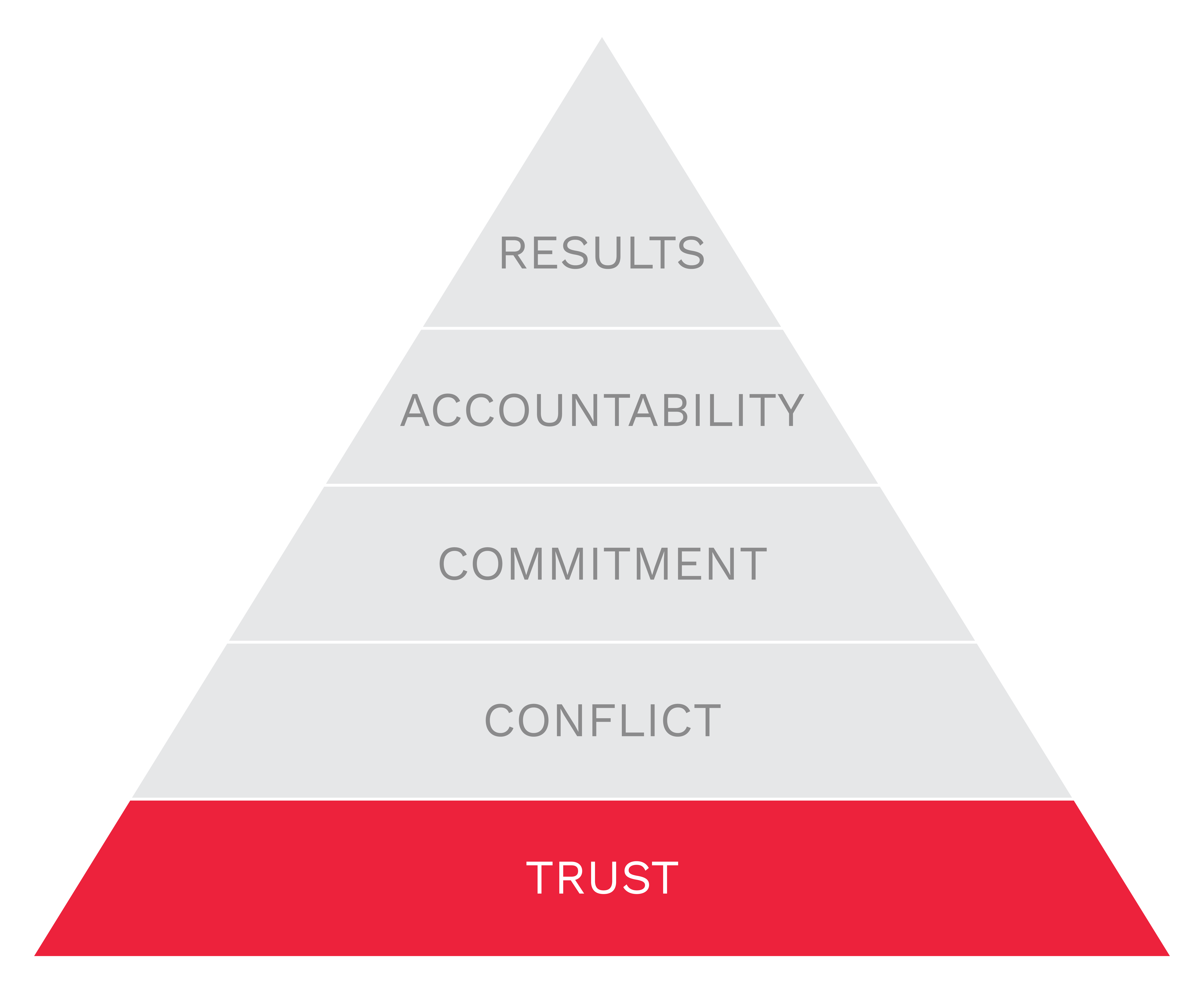 5b-branding-pyramid-trust.png