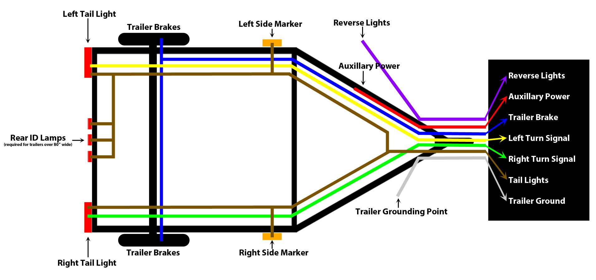 6 Way Round Trailer Wiring Diagram: Trailer Wiring Guide,Design