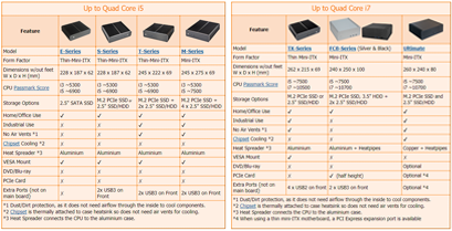 Fanless features of our product range