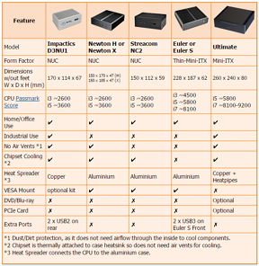Features of our range of fanless PCs