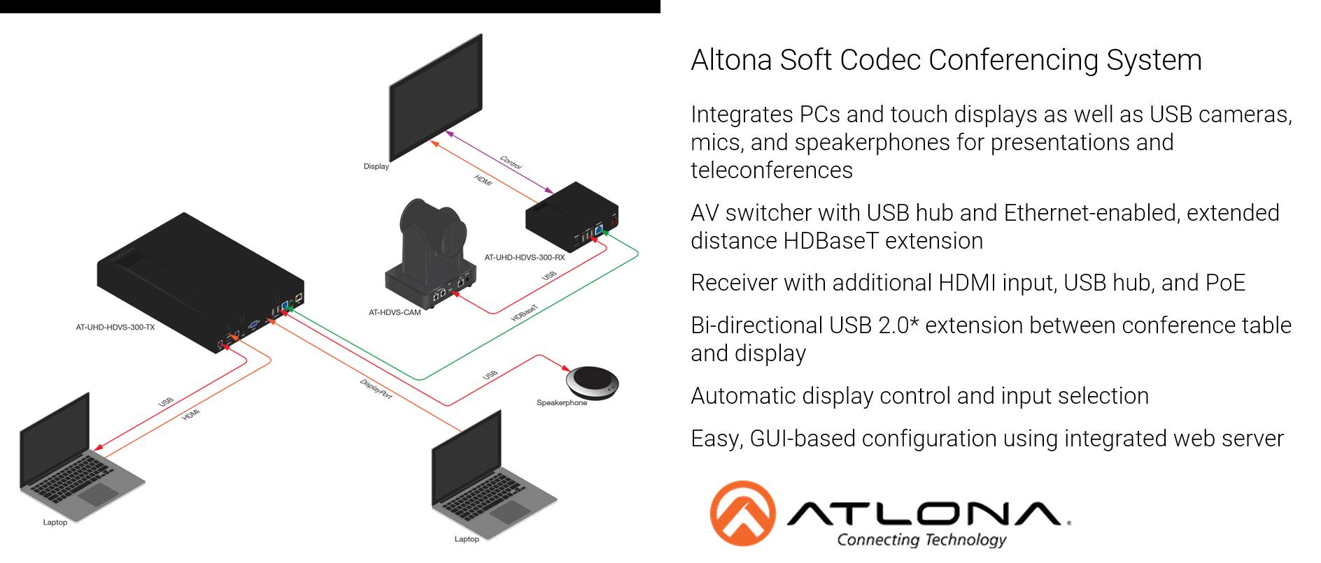 Atlona Soft Codec Design