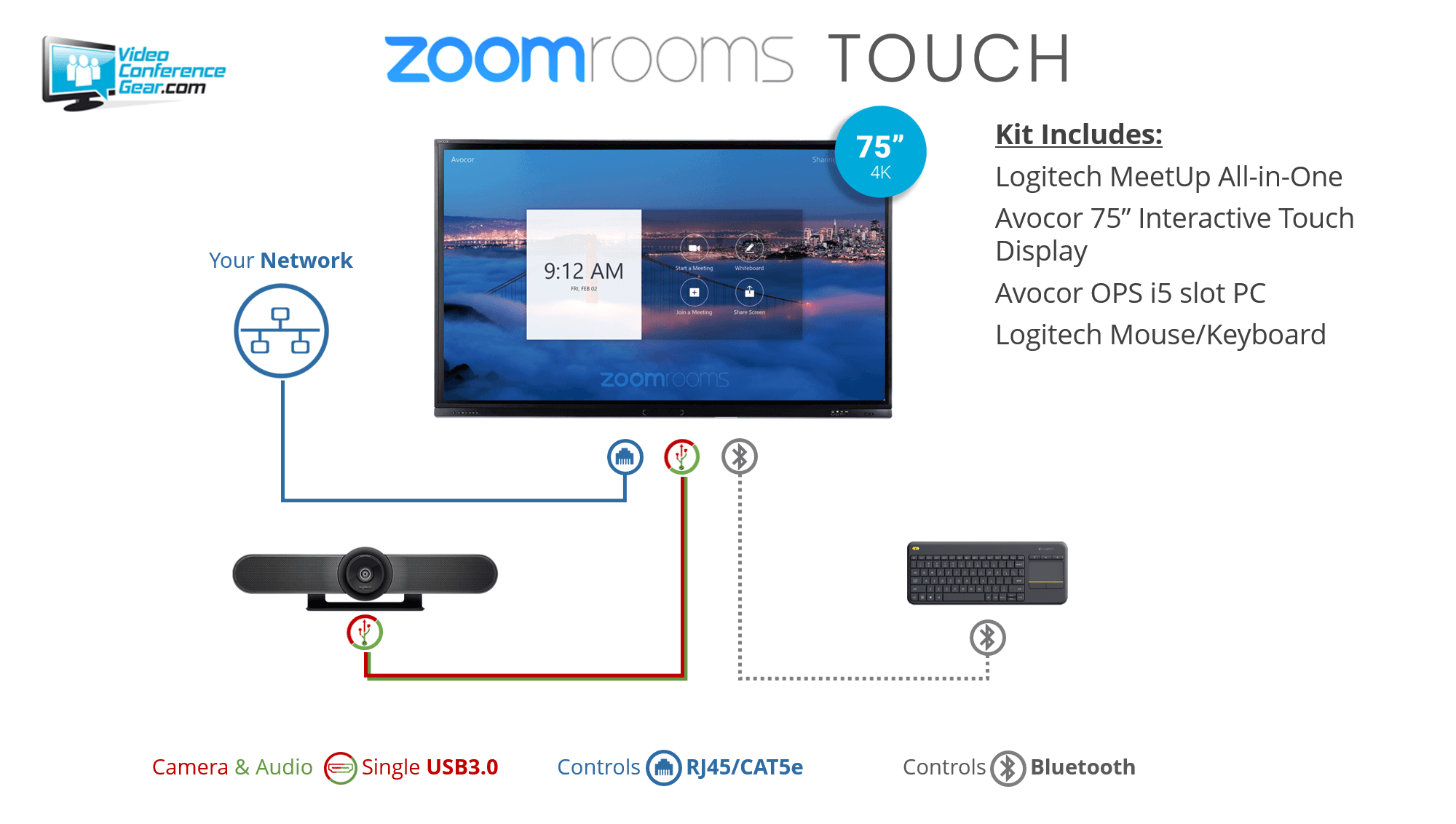 Zoom Rooms Touch with Avocor F-Series and Logitech MeetUp