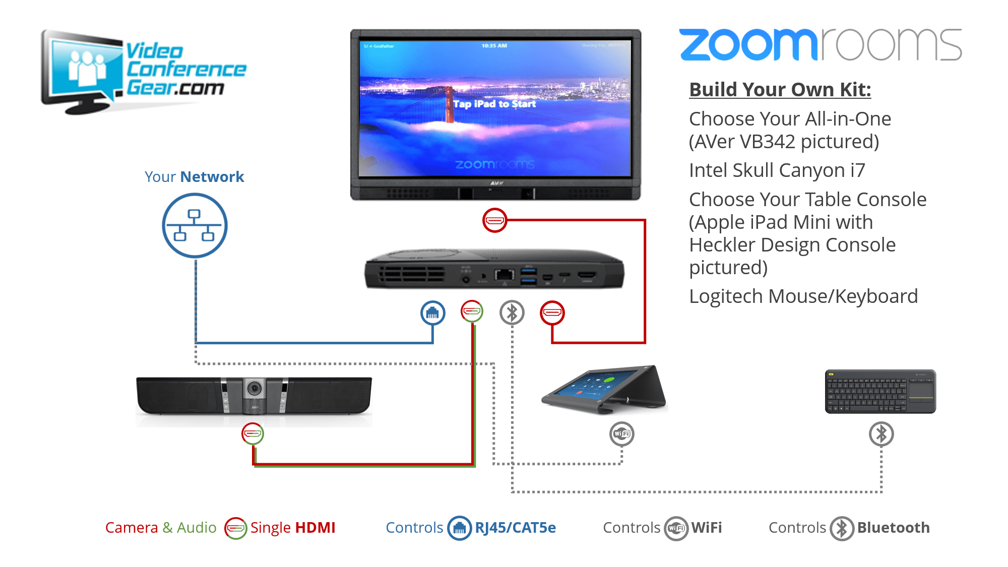 Zoom Rooms Kit All-in-One Options from VCG