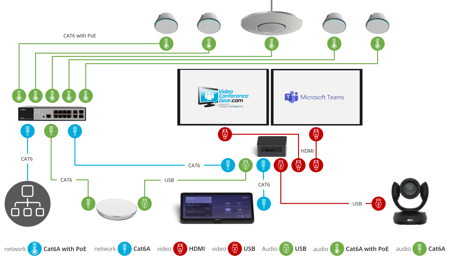 Microsoft Teams with Stem Audio Kit Layout and Connection