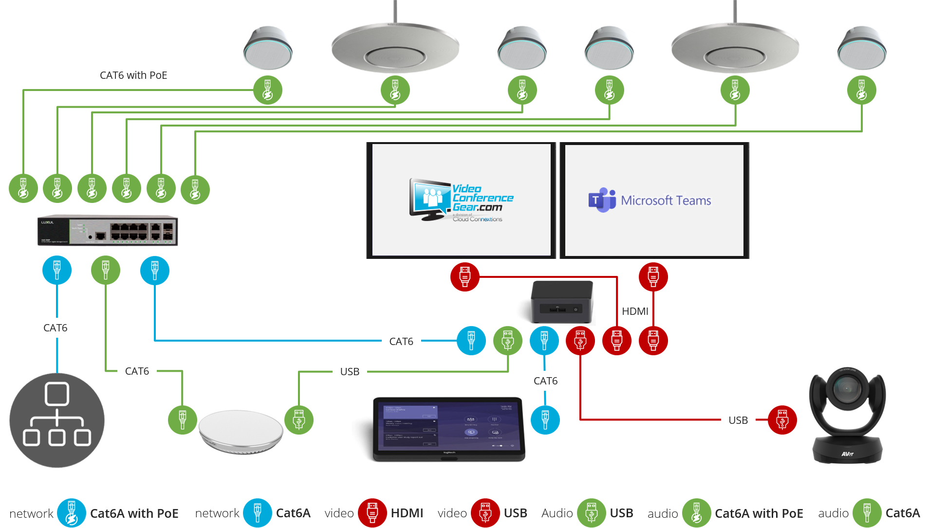 Microsoft Teams Kit Layout and Connection