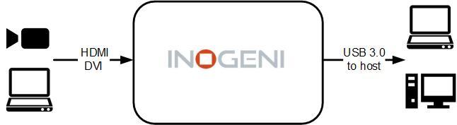 Inogeni 4K to USB3.0 Converter
