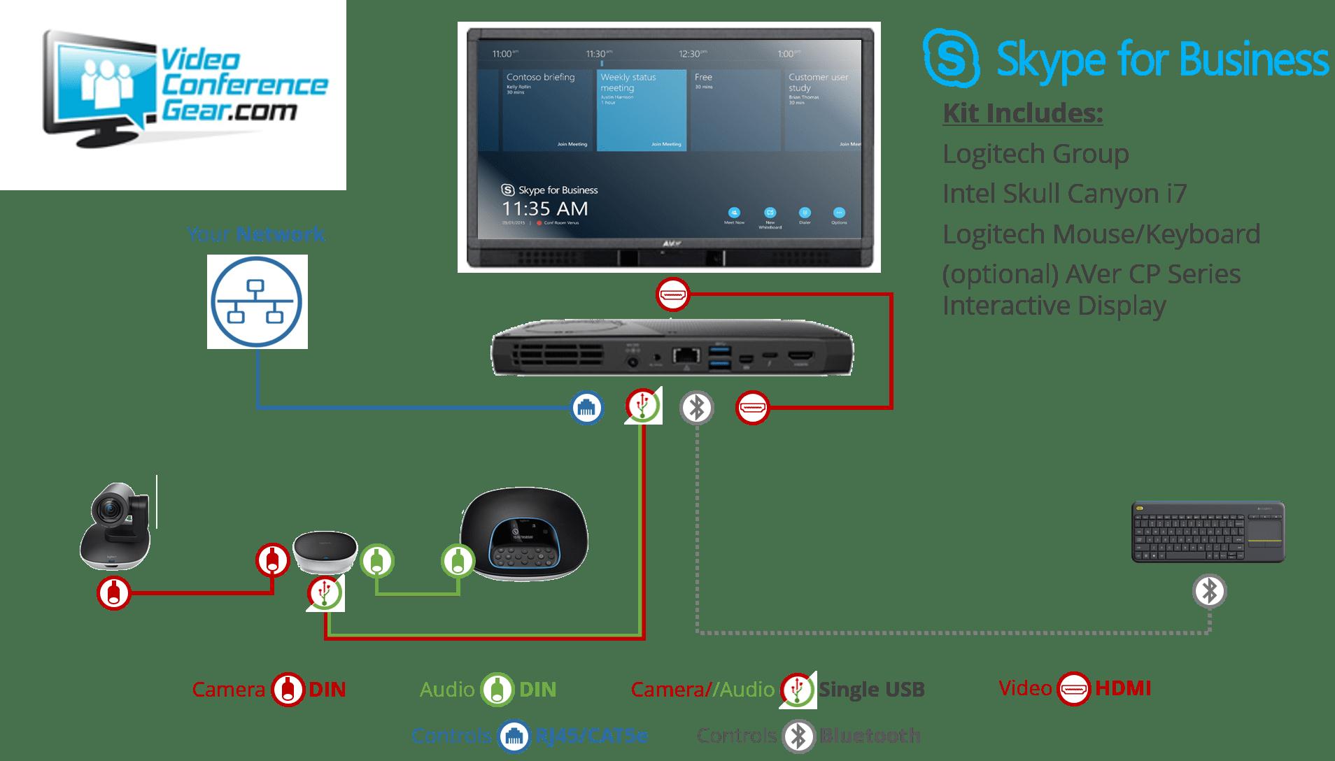 Skype for Business Logitech Group Kit