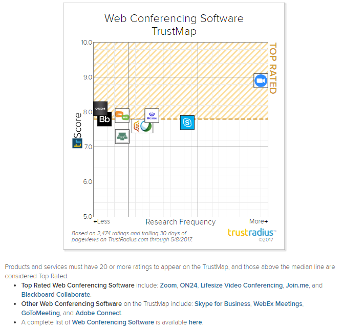 Whos the best two great online sources for web based video top rated web conferencing software include zoom on24 lifesize video conferencing join and blackboard collaborate other web conferencing software ccuart Images