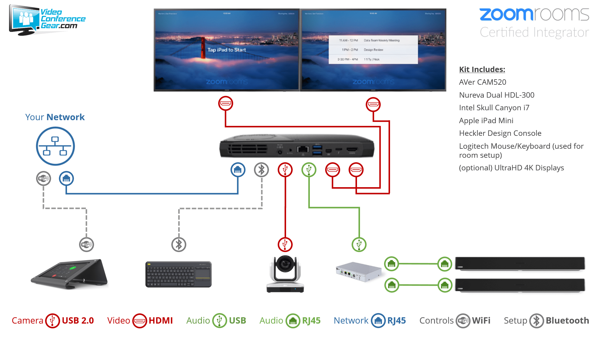Zoom Rooms Kit from Video Conference Gear featuring the AVer CAM520 and Nureva Dual HDL300