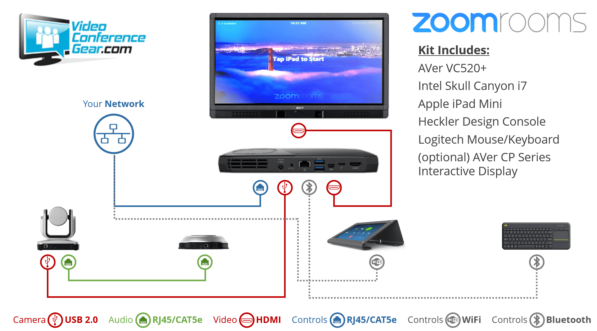 Zoom Rooms AVer VC520+