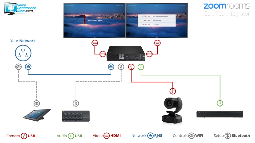Zoom Rooms Kit featuring the AVer CAM540 and Nureva HDL300 with Dell  OptiPlex Perfect for Conference Room up to 30'x30'