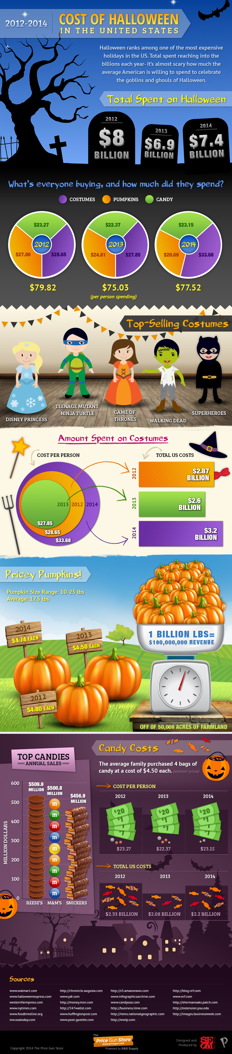Cost of Halloween in the United States